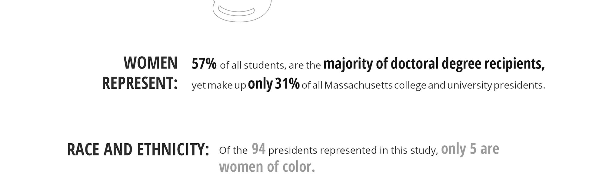 Key Leadership Statistics: Higher Education in Massachusetts
